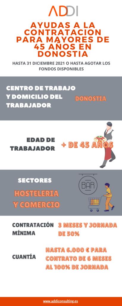 Ayudas a la contratación en Donostia
